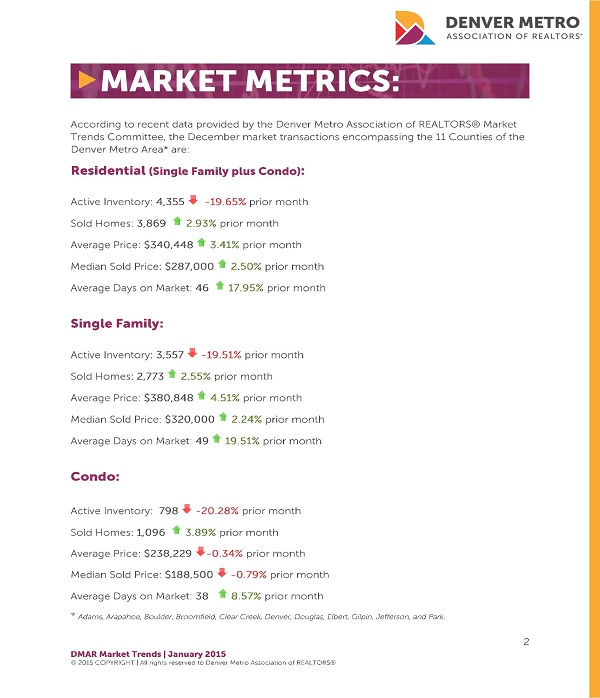 Denver Real Estate Market Statistics : January 2015 : MLS