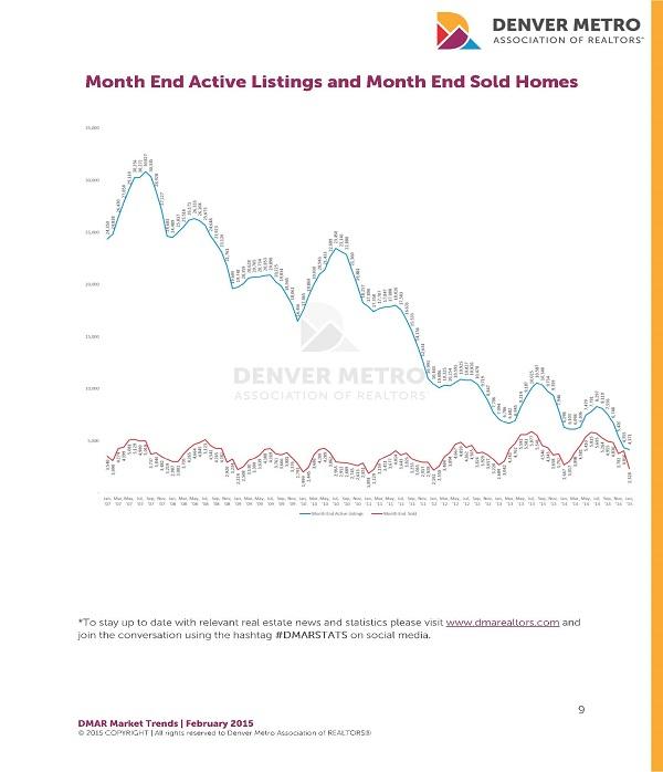 Denver Real Estate Market Statistics : March 2015