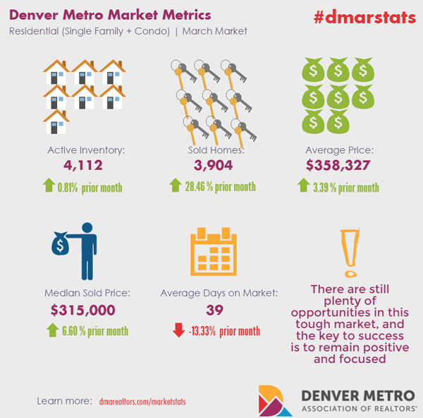 Denver Real Estate Market Statistics : April 2015