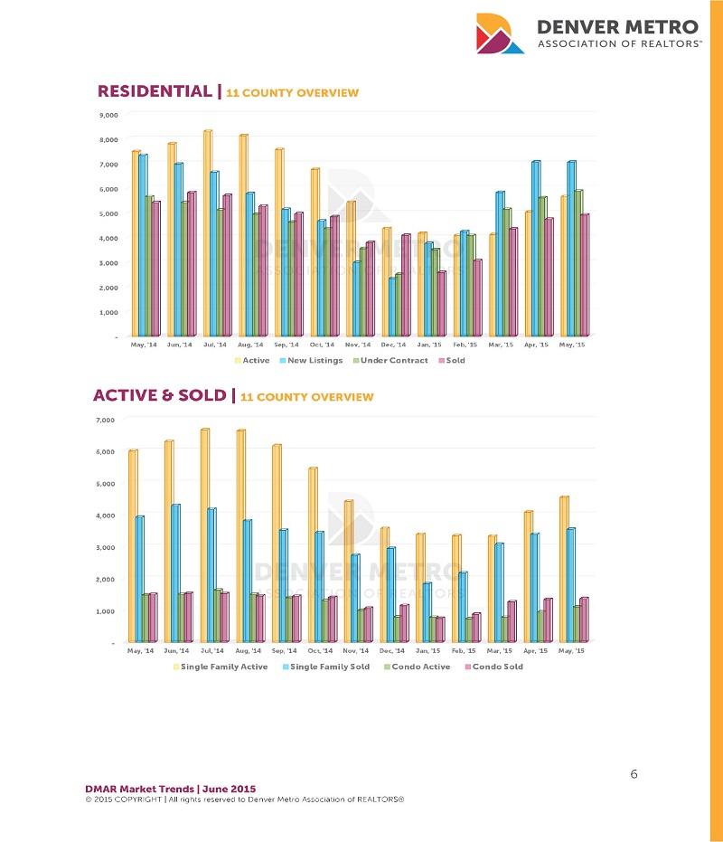 Denver Real Estate Market Statistics : June 2015