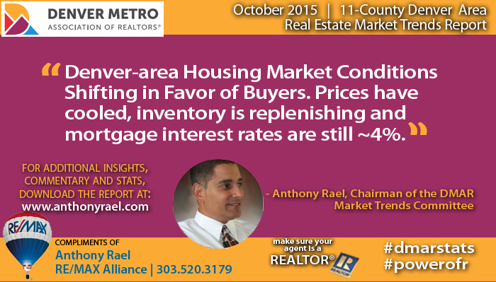 Denver -Area Hosuing Market Conditions Shifting Towards Buyers