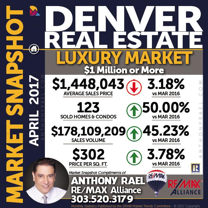 Apr 2017: Denver Real Estate Market Statistics : Denver