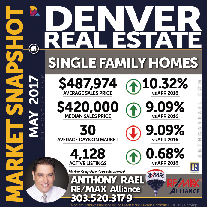 May 2017: Denver Real Estate Market Statistics : Denver
