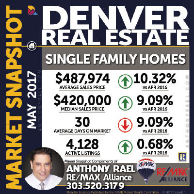 Denver Single Family Home Real Estate Market Snapshot - Denver REMAX Realtor Anthony Rael
