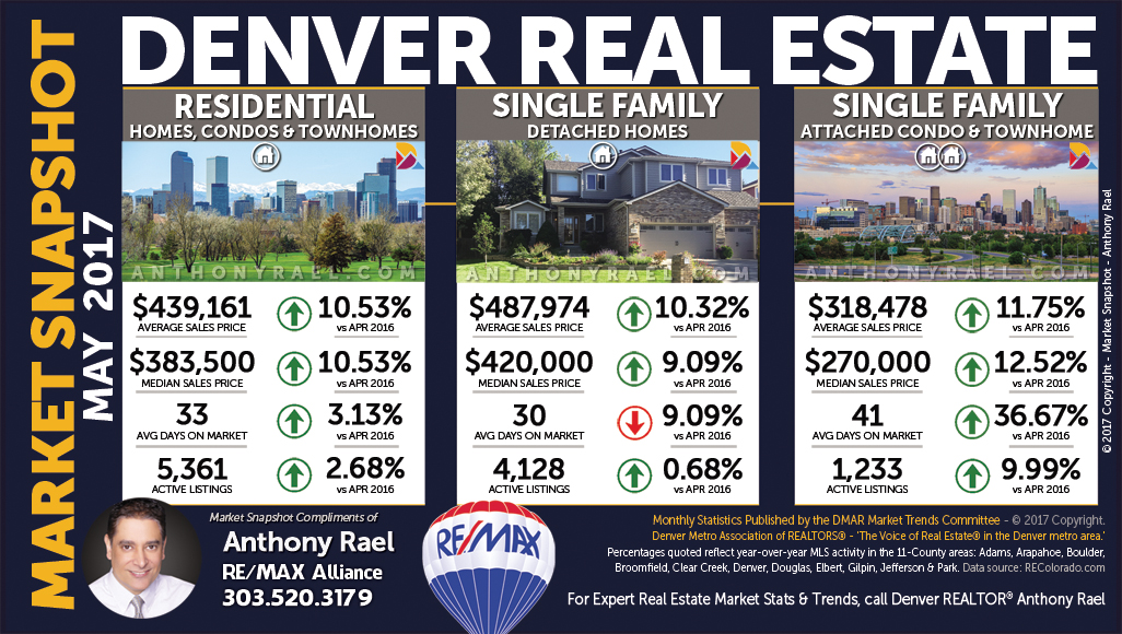 Denver Homes, Condos, Townhomes | December 2016 Market Snapshot - Anthony Rael, Denver REMAX Realtors