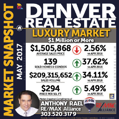 Denver Luxury Real Estate Market Snapshot - Denver REMAX Realtor Anthony Rael