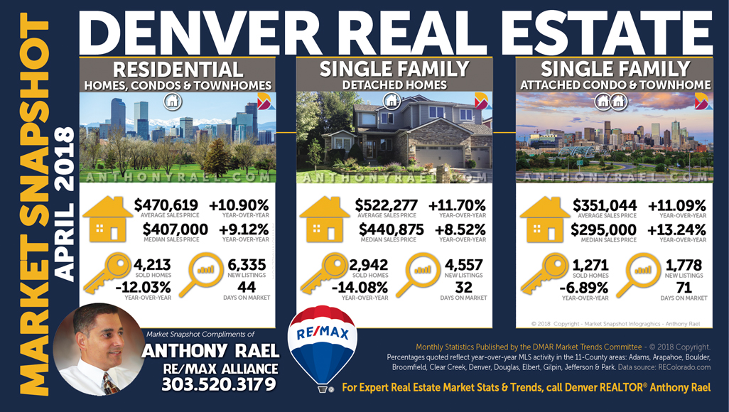 Denver Colorado Single Family Homes | Single Family Condos | Residential Market | Luxury Market ($1 Million +) : REMAX