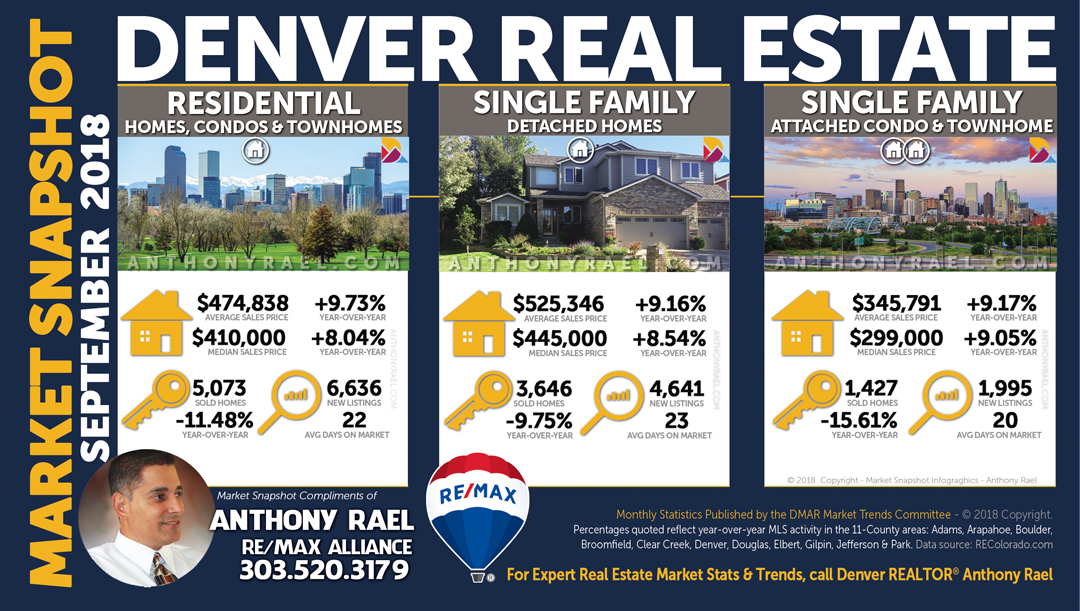 Click Here for the Denver Colorado Real Estate Housing Stats & Market Trends Report