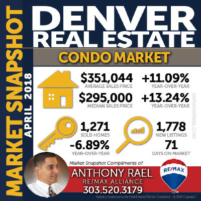 Denver Colorado Condo & Townhomes Real Estate Market Statistics