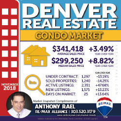 Denver CO Condo Real Estate Market Snapshot - Denver Colorado REMAX Real Estate Agents & Realtors Anthony Rael