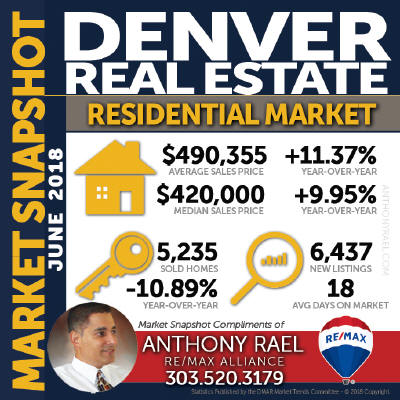 Denver Colorado Residential Real Estate Market Statistics