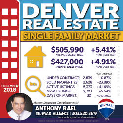 Denver Single Family Home Real Estate Market Snapshot - Denver Colorado REMAX Real Estate Agents & Realtors Anthony Rael