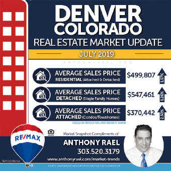Denver Residential Real Estate Market Snapshot - Denver Colorado REMAX Real Estate Agents & Realtors Anthony Rael
