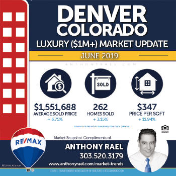 Denver Colorado Luxury Real Estate Market Snapshot - Denver CO REMAX Real Estate Agents & Realtors Anthony Rael